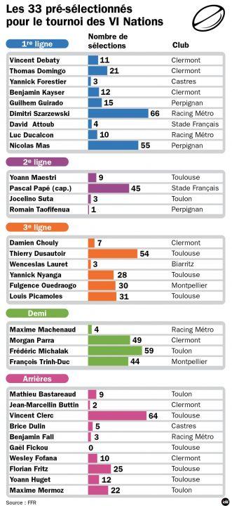フランス代表:33人のリスト