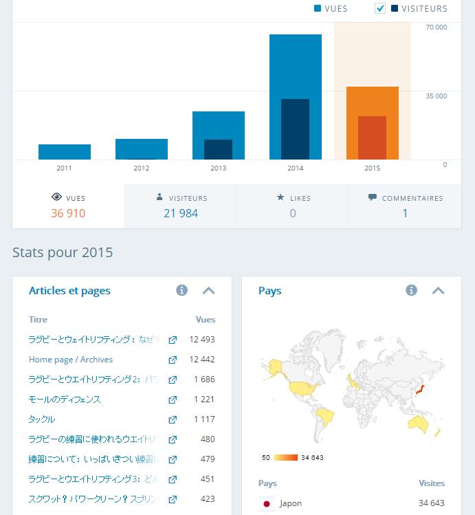 2015年サイトの統計情報